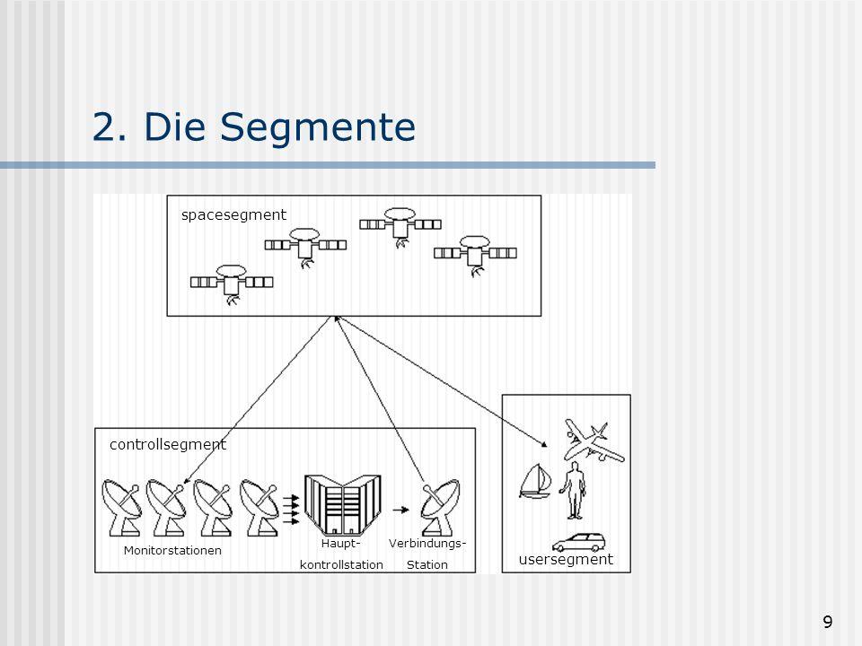 9 2. Die Segmente spacesegment Monitorstationen Haupt- kontrollstation usersegment controllsegment Verbindungs- Station