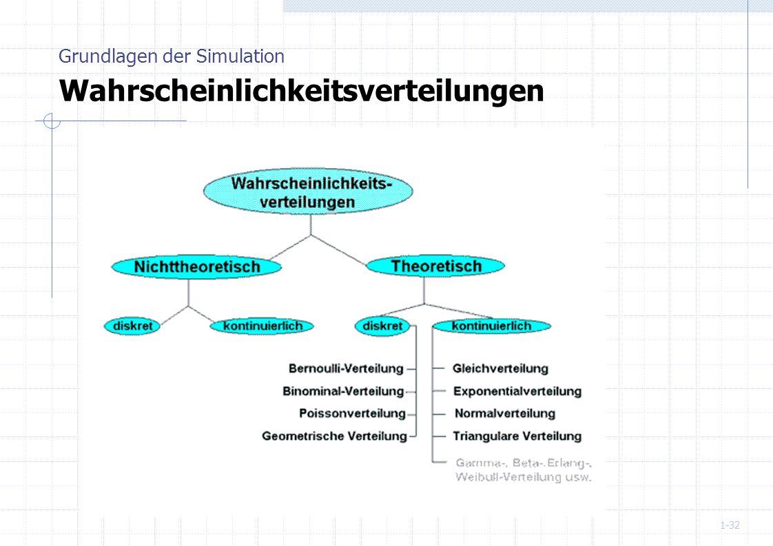 1-32 Grundlagen der Simulation Wahrscheinlichkeitsverteilungen