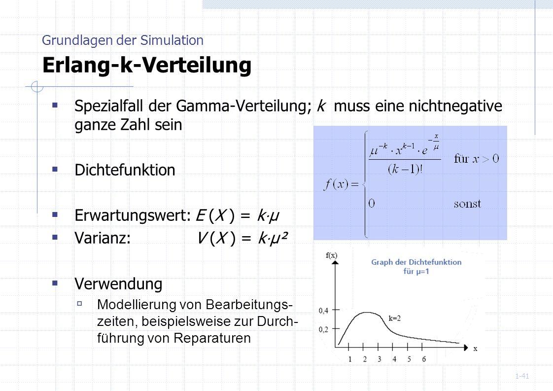 1-41 Spezialfall der Gamma-Verteilung; k muss eine nichtnegative ganze Zahl sein Dichtefunktion Erwartungswert: E (X ) = k µ Varianz: V (X ) = k µ² Ve