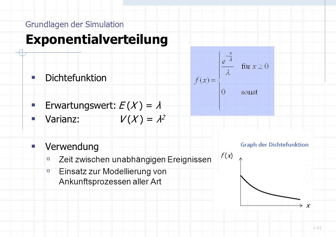 1-43 Dichtefunktion Erwartungswert: E (X ) = λ Varianz: V (X ) = λ 2 Verwendung Zeit zwischen unabhängigen Ereignissen Einsatz zur Modellierung von An