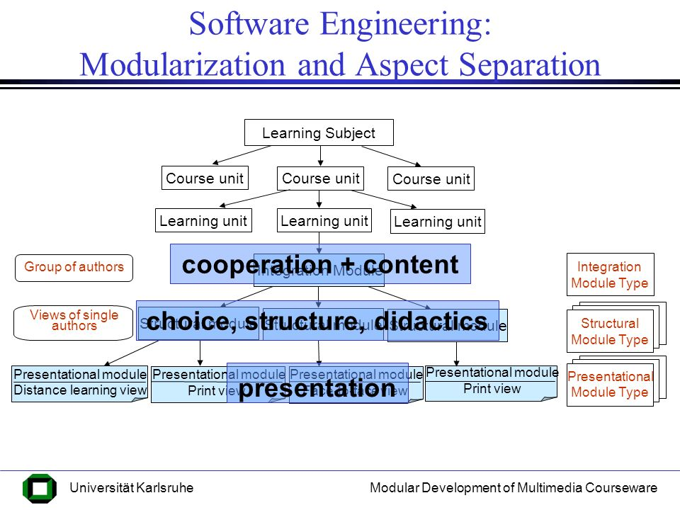 Modular Development of Multimedia CoursewareUniversität Karlsruhe The Development Process Requirements Analysis Identification of target groups Identification of learning goals Limiting the subject area Identification of relevant material Content-Based Design Logical dependency-graph Module specification Integration module type Structural Design Logical dependency-graph Module specification Structural module type Presentational Design Presentational module type (style sheet) Implementation integration-modules Implementation structural modules Implementation presentational modules Evaluation with the user Design of Course Units Course units specification Selection of modules Navigation structure template Implementation Course units Evaluation with the user Module Design Course Design
