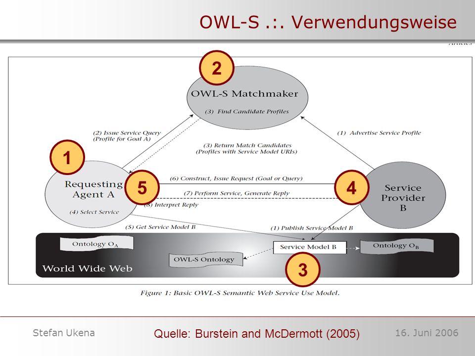 16. Juni 2006Stefan Ukena OWL-S.:. Verwendungsweise Quelle: Burstein and McDermott (2005) 1 2 3 4 5