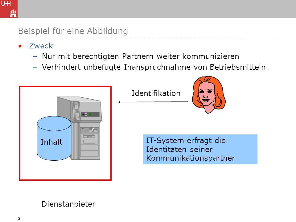 33 Zweck –Nur mit berechtigten Partnern weiter kommunizieren –Verhindert unbefugte Inanspruchnahme von Betriebsmitteln Dienstanbieter Inhalt Identifik