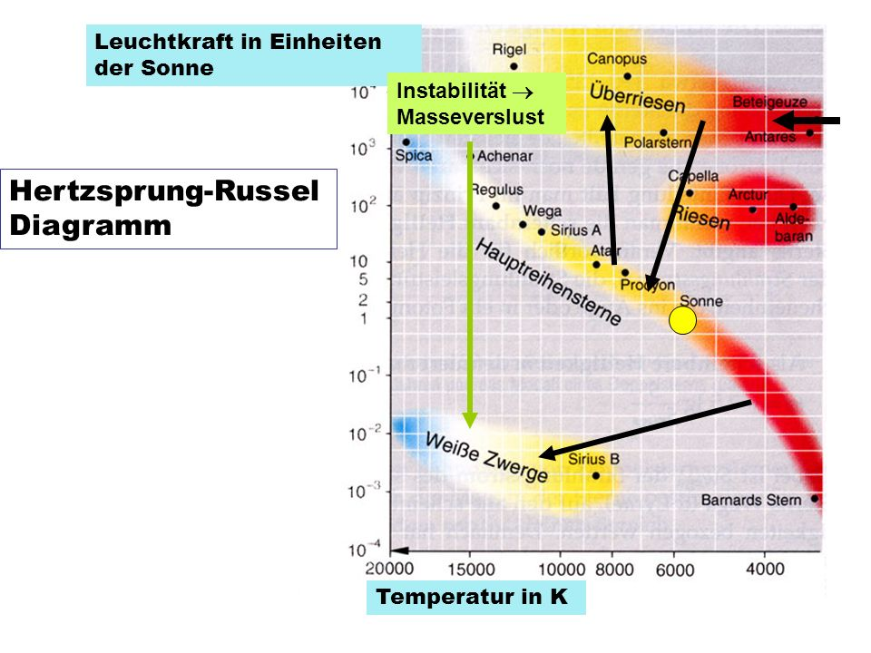 Hertzsprung-Russel Diagramm Leuchtkraft in Einheiten der Sonne Temperatur in K Instabilität Masseverslust