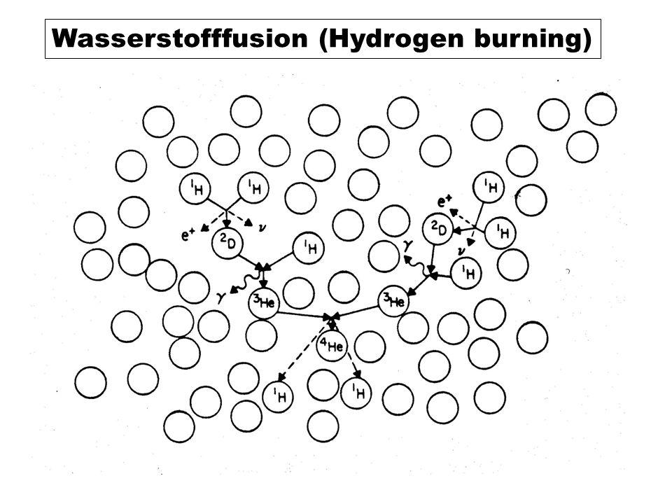 Wasserstofffusion (Hydrogen burning)