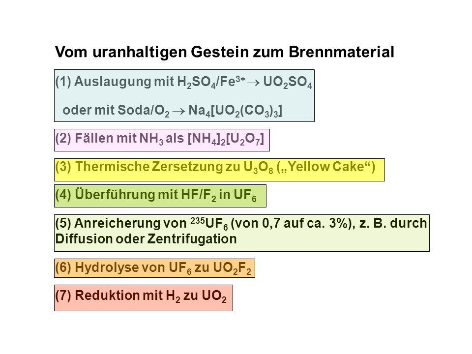 Vom uranhaltigen Gestein zum Brennmaterial (1) Auslaugung mit H 2 SO 4 /Fe 3+ UO 2 SO 4 oder mit Soda/O 2 Na 4 [UO 2 (CO 3 ) 3 ] (2) Fällen mit NH 3 a