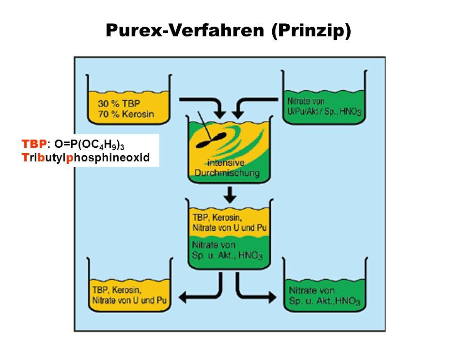 Purex-Verfahren (Prinzip) TBP : O=P(OC 4 H 9 ) 3 T ri b utyl p hosphineoxid