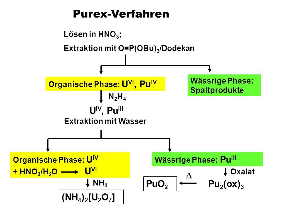 Purex-Verfahren Lösen in HNO 3 ; Extraktion mit O=P(OBu) 3 /Dodekan Organische Phase: U VI, Pu IV Wässrige Phase: Spaltprodukte N2H4N2H4 U IV, Pu III