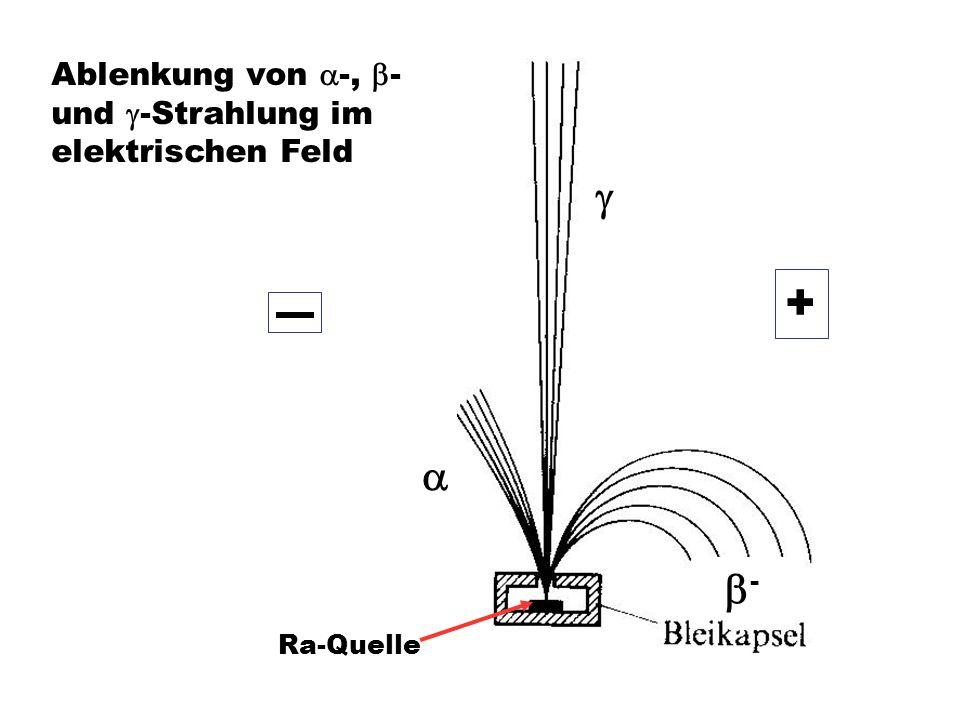 Ablenkung von -, - und -Strahlung im elektrischen Feld - Ra-Quelle +