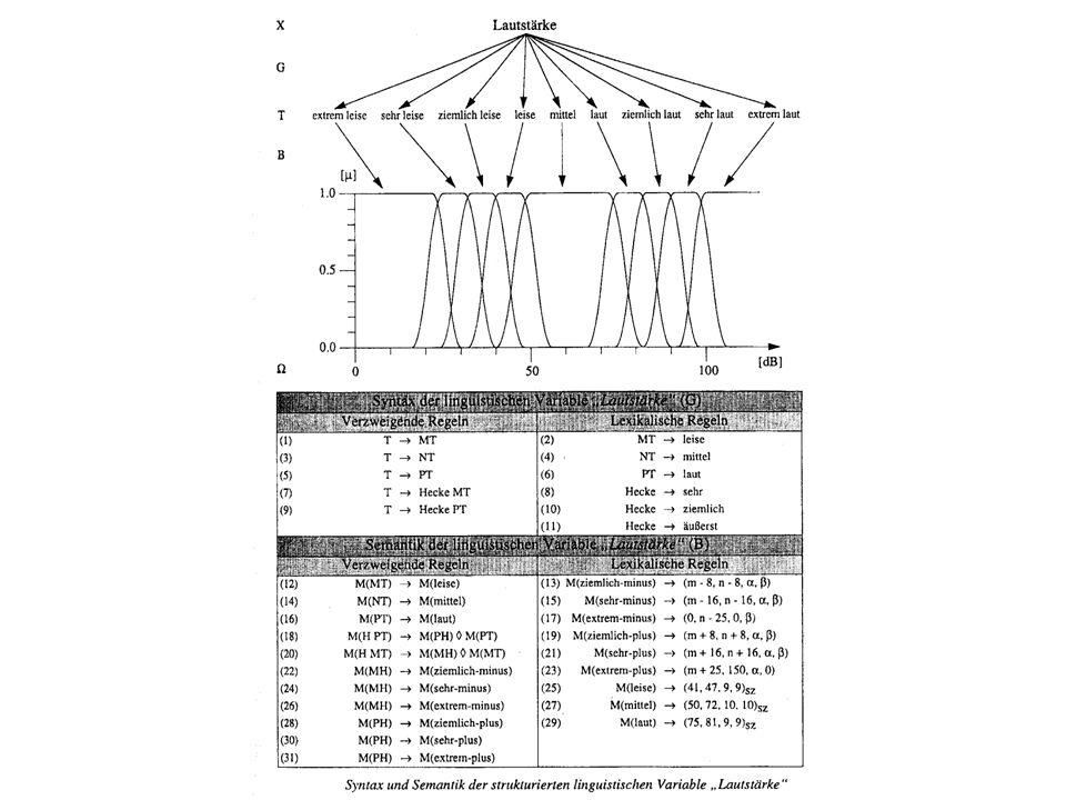 (2) Boolsche linguistische Variablen Definition Eine Boolsche linguistische Variable ist eine linguistische Variable (X, T X,, G, B) deren Terme T Boolsche Ausdrücke in Variablen der Form T p, hT p, T oder hT sind, wobei ein T p Grundterm und hT der Name einer Fuzzy-Menge ist, die aus der Anwendung der Hecke h auf die von T bezeichnete Fuzzy-Menge resultiert.