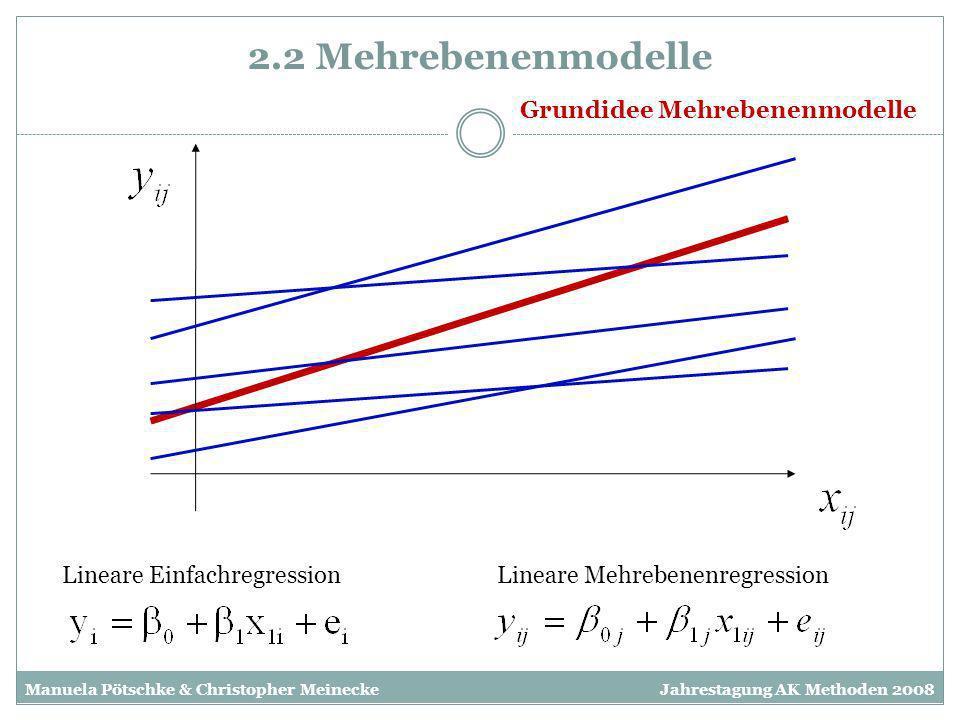 2.2 Mehrebenenmodelle Grundidee Mehrebenenmodelle Jahrestagung AK Methoden 2008Manuela Pötschke & Christopher Meinecke Lineare EinfachregressionLinear