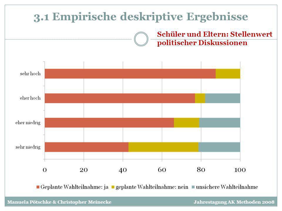 3.1 Empirische deskriptive Ergebnisse Schüler und Eltern: Stellenwert politischer Diskussionen Manuela Pötschke & Christopher MeineckeJahrestagung AK