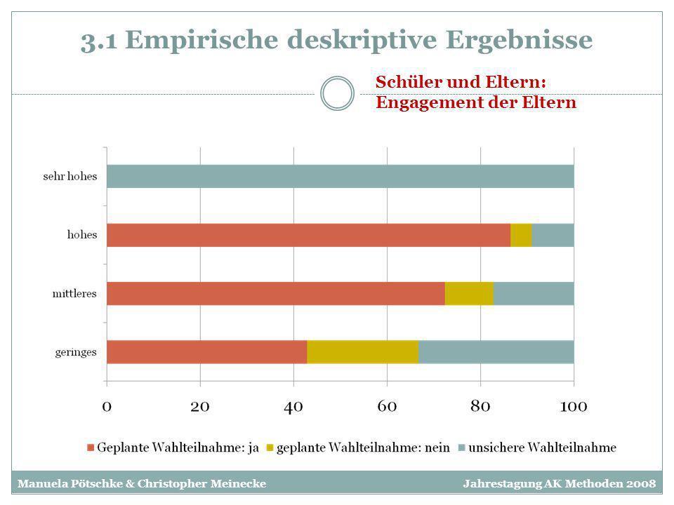 3.1 Empirische deskriptive Ergebnisse Schüler und Eltern: Engagement der Eltern Manuela Pötschke & Christopher MeineckeJahrestagung AK Methoden 2008