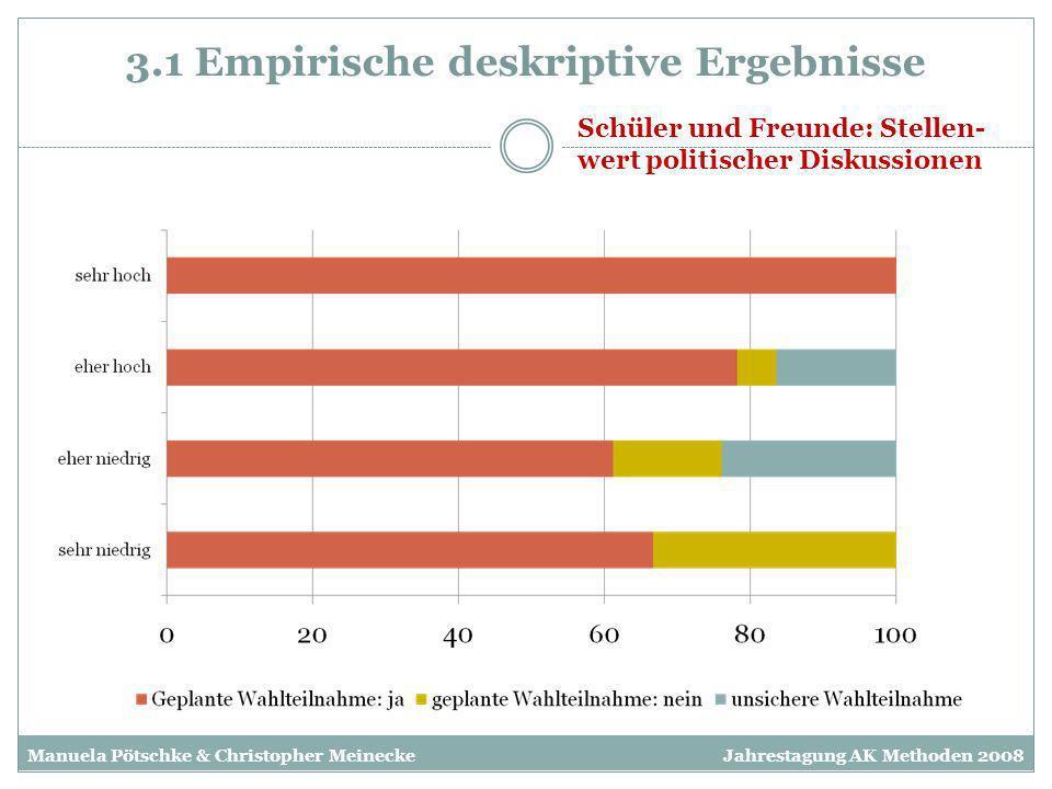 3.1 Empirische deskriptive Ergebnisse Schüler und Klasse: Stellenwert politischer Diskussionen Manuela Pötschke & Christopher MeineckeJahrestagung AK Methoden 2008