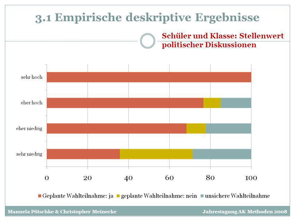 3.1 Empirische deskriptive Ergebnisse Schüler und Klasse: Stellenwert politischer Diskussionen Manuela Pötschke & Christopher MeineckeJahrestagung AK
