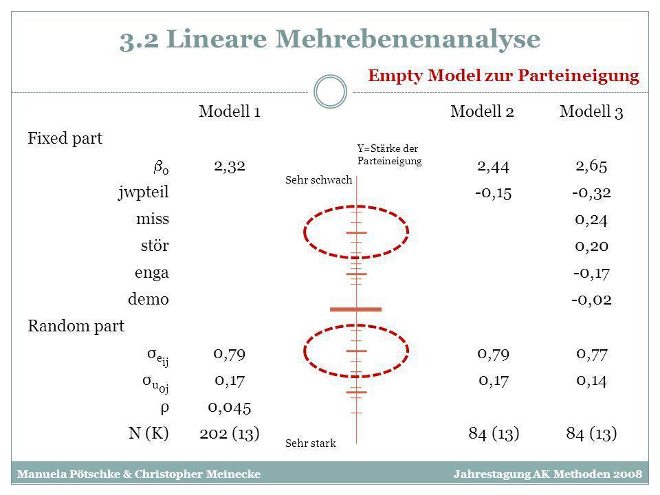 3.2 Logistische Mehrebenenanalyse Empty Model zur Wahlteilnahme Manuela Pötschke & Christopher MeineckeJahrestagung AK Methoden 2008 Modell 1Modell 2Modell 3 Fixed part 0 0,770,480,21 jwpteil0,390,86 miss-0,56 stör-0,11 enga0,79 demo0,41 Random part σ u 0j 0,06 ρ0,017 N (K)202 (13)