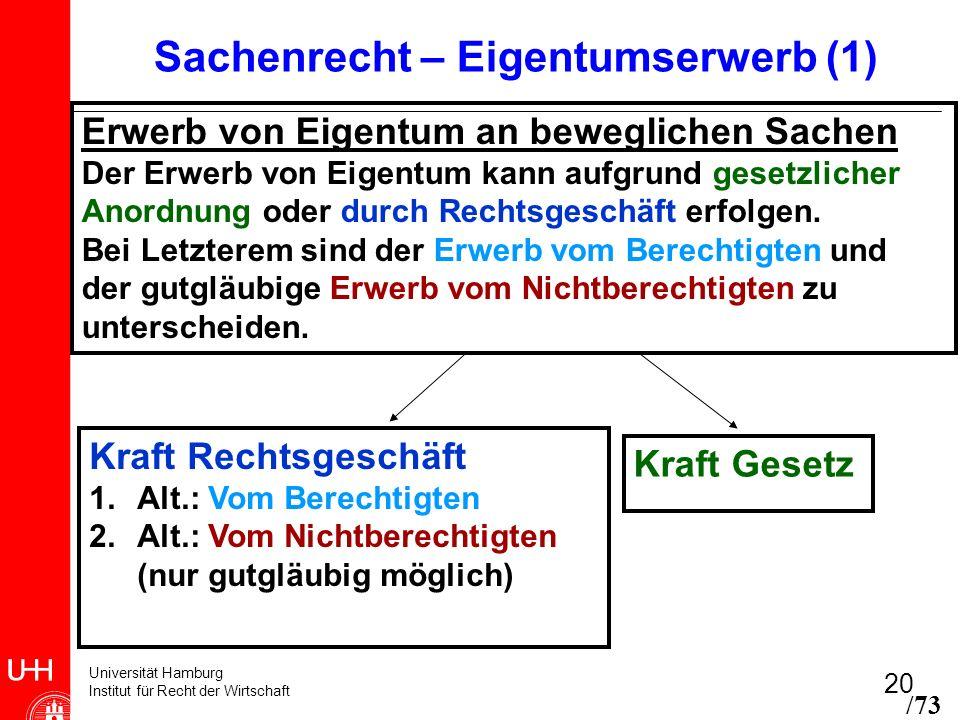 Universität Hamburg Institut für Recht der Wirtschaft 20 Sachenrecht – Eigentumserwerb (1) Kraft Rechtsgeschäft 1.Alt.: Vom Berechtigten 2.Alt.: Vom N