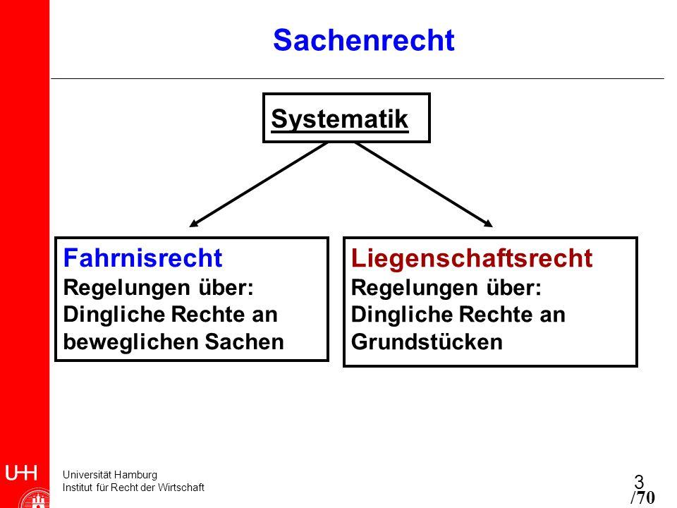 Universität Hamburg Institut für Recht der Wirtschaft 3 Sachenrecht Systematik Fahrnisrecht Regelungen über: Dingliche Rechte an beweglichen Sachen Li