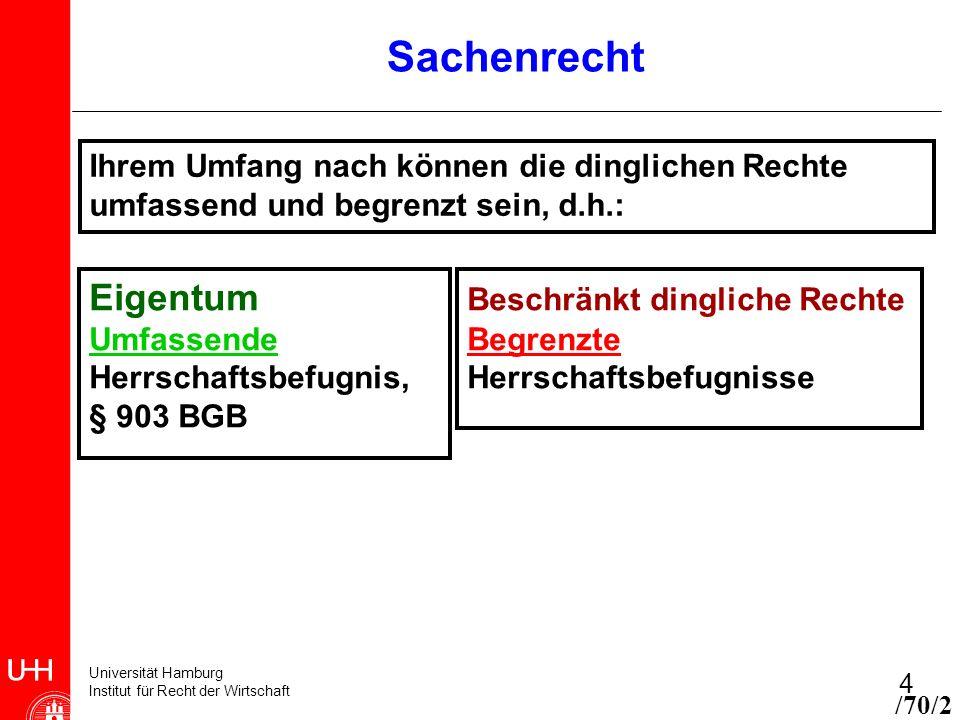 Universität Hamburg Institut für Recht der Wirtschaft 4 Sachenrecht Eigentum Umfassende Herrschaftsbefugnis, § 903 BGB Beschränkt dingliche Rechte Beg