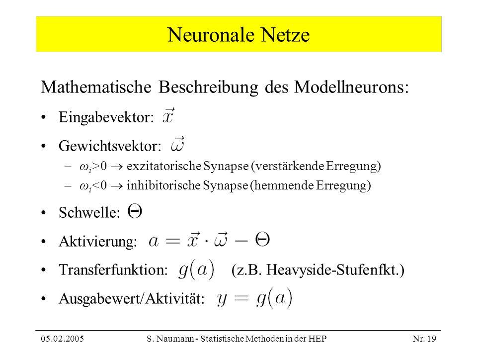 05.02.2005S. Naumann - Statistische Methoden in der HEPNr. 19 Mathematische Beschreibung des Modellneurons: Eingabevektor: Gewichtsvektor: –ω i >0 exz