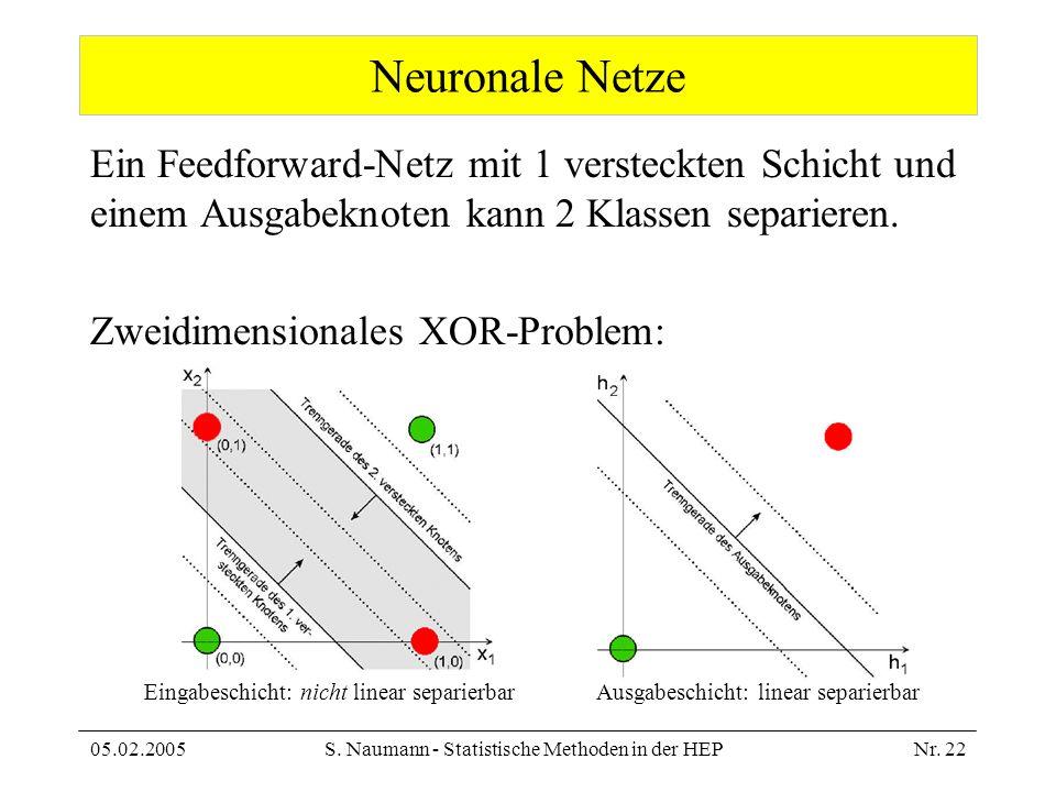 05.02.2005S. Naumann - Statistische Methoden in der HEPNr. 22 Neuronale Netze Ein Feedforward-Netz mit 1 versteckten Schicht und einem Ausgabeknoten k