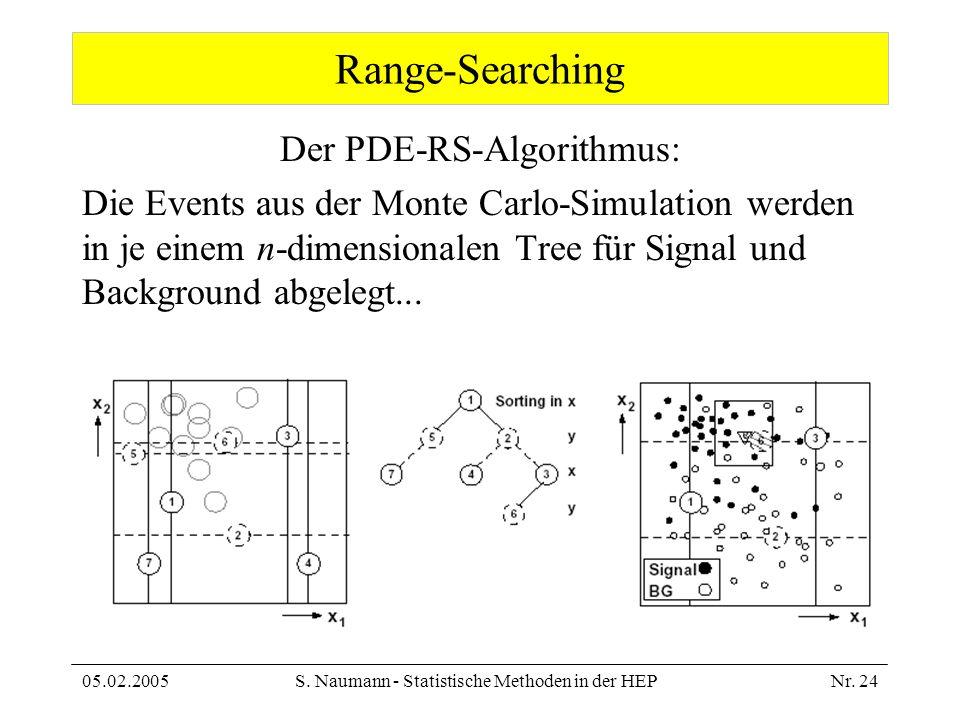 05.02.2005S. Naumann - Statistische Methoden in der HEPNr. 24 Range-Searching Der PDE-RS-Algorithmus: Die Events aus der Monte Carlo-Simulation werden