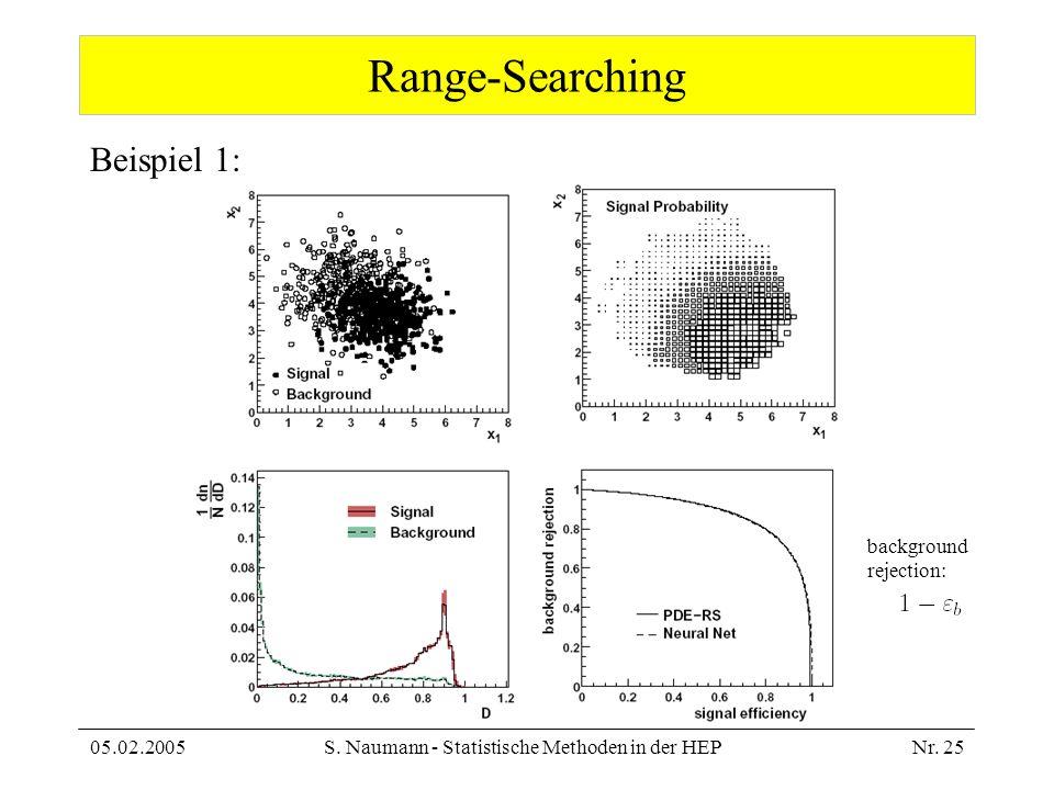 05.02.2005S. Naumann - Statistische Methoden in der HEPNr. 25 Range-Searching Beispiel 1: background rejection: