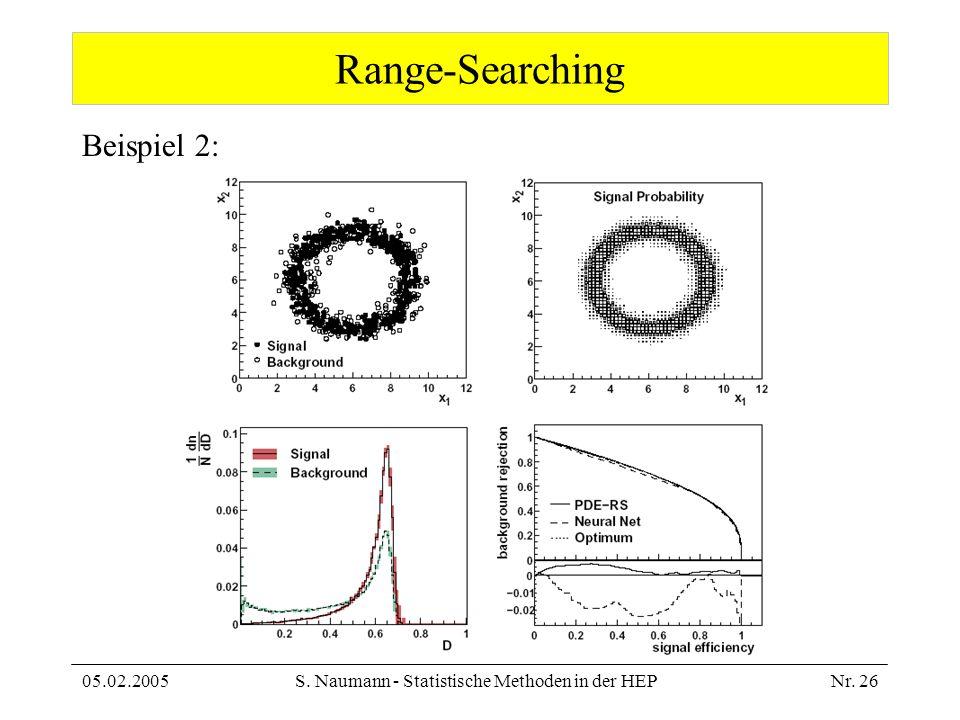 05.02.2005S. Naumann - Statistische Methoden in der HEPNr. 26 Range-Searching Beispiel 2: