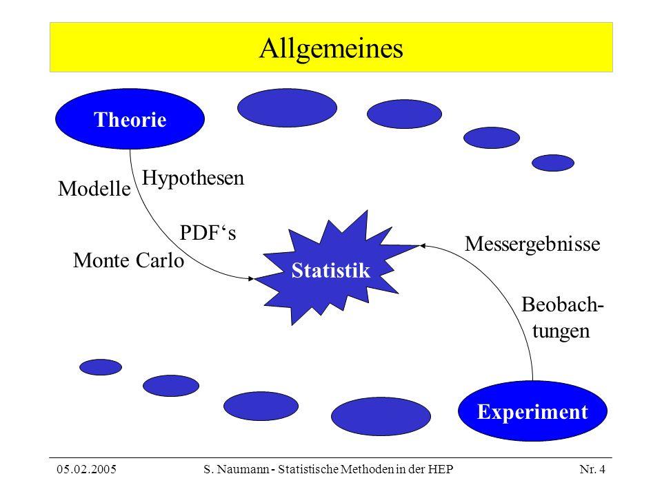 05.02.2005S. Naumann - Statistische Methoden in der HEPNr. 4 Allgemeines Statistik Theorie Experiment Modelle Hypothesen PDFs Monte Carlo Beobach- tun