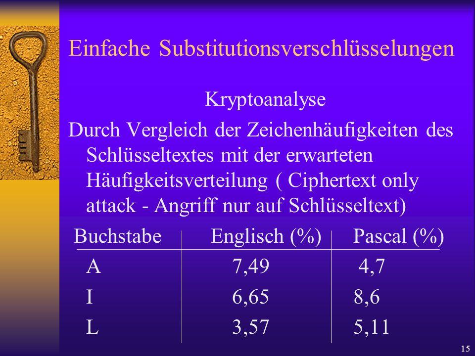 15 Einfache Substitutionsverschlüsselungen Kryptoanalyse Durch Vergleich der Zeichenhäufigkeiten des Schlüsseltextes mit der erwarteten Häufigkeitsver