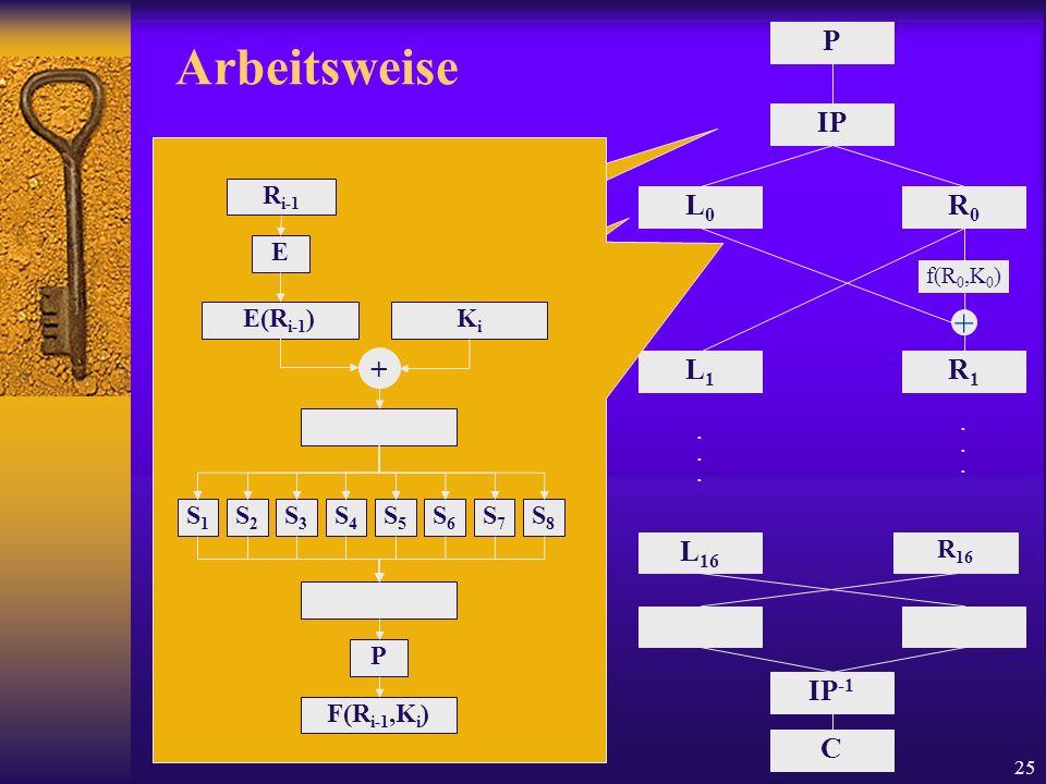 25 Arbeitsweise P IP L0L0 R0R0 L1L1 R1R1 + f(R 0,K 0 ) L 16 R 16...... IP -1 C Initiale Permutation 1 Bit2 Bit … 5852 Aufteilung Der Block wird in zwe