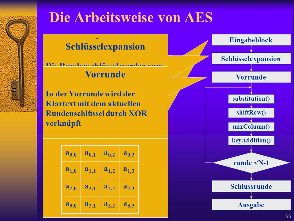 33 Die Arbeitsweise von AES Eingabeblock Schlüsselexpansion Vorrunde runde <N-1 Schlussrunde Ausgabe State Rundenfunktionen arbeiten auf den s.g. Zust