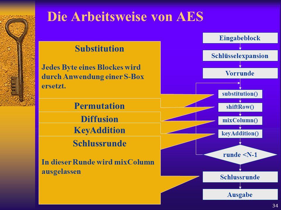 34 Die Arbeitsweise von AES Eingabeblock Schlüsselexpansion Vorrunde runde <N-1 Schlussrunde Ausgabe substitution() shiftRow() mixColumn() keyAddition