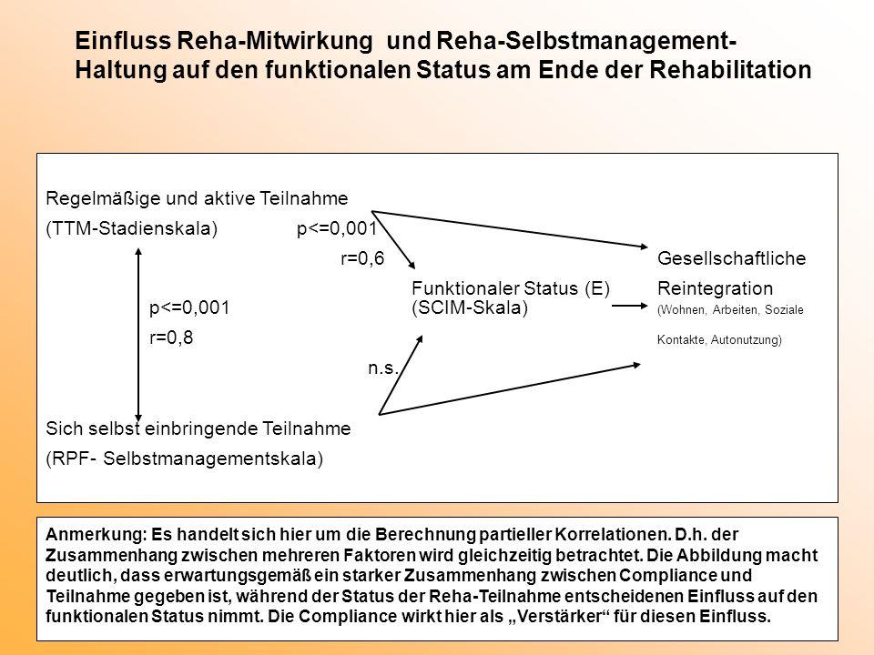 Einfluss Reha-Mitwirkung und Reha-Selbstmanagement- Haltung auf den funktionalen Status am Ende der Rehabilitation Regelmäßige und aktive Teilnahme (T