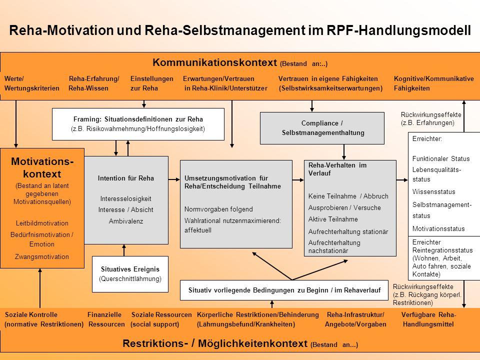 Reha-Motivation und Reha-Selbstmanagement im RPF-Handlungsmodell Kommunikationskontext (Bestand an:..) Werte/ Reha-Erfahrung/ Einstellungen Erwartunge