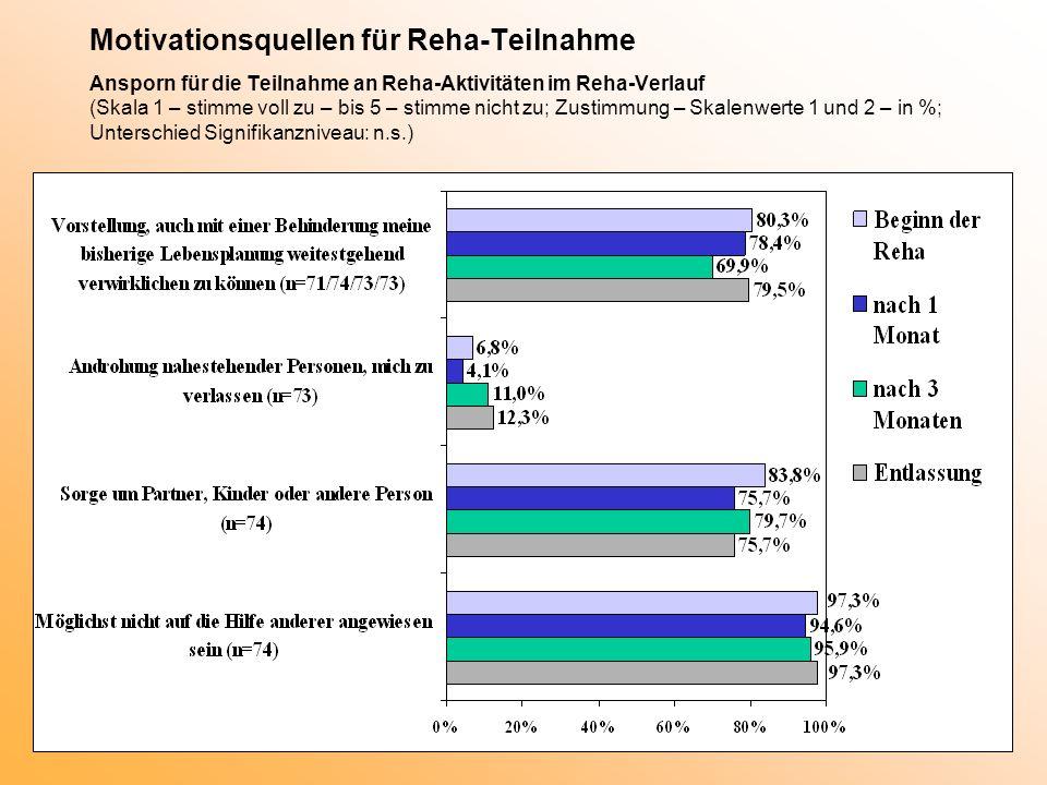 Motivationsquellen für Reha-Teilnahme Ansporn für die Teilnahme an Reha-Aktivitäten im Reha-Verlauf (Skala 1 – stimme voll zu – bis 5 – stimme nicht z