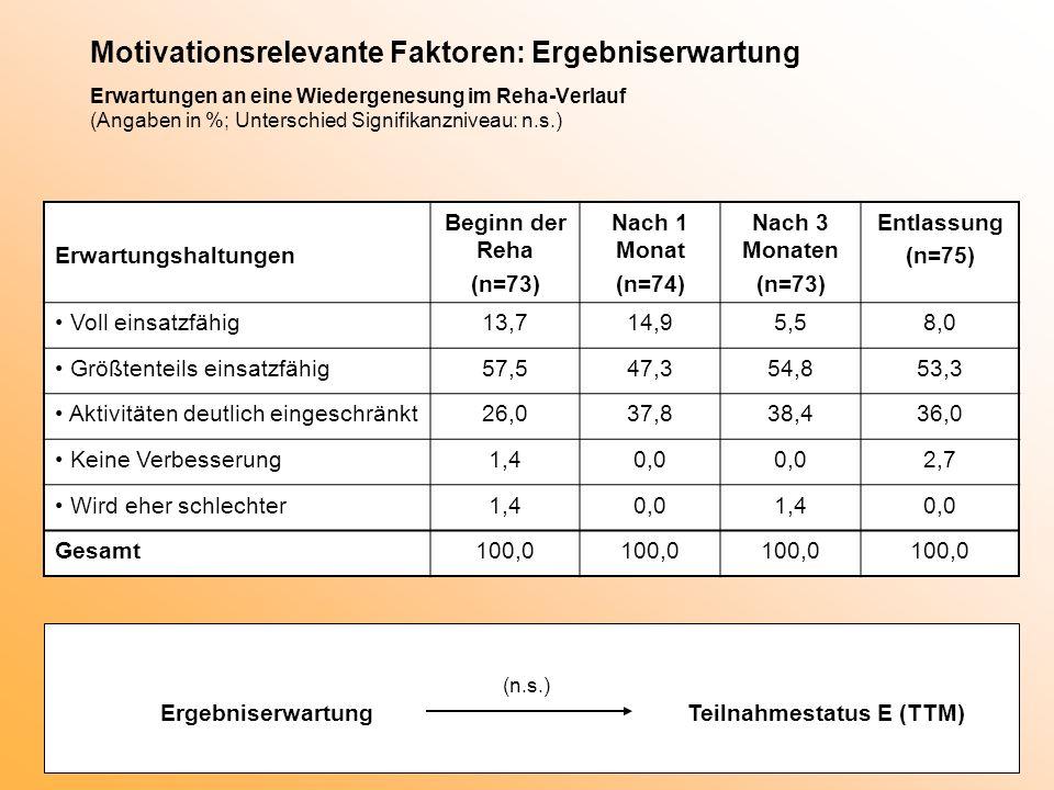 Motivationsrelevante Faktoren: Ergebniserwartung Erwartungen an eine Wiedergenesung im Reha-Verlauf (Angaben in %; Unterschied Signifikanzniveau: n.s.