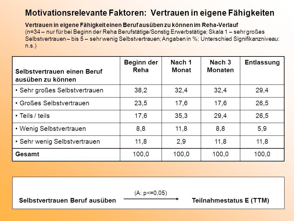 Motivationsrelevante Faktoren: Vertrauen in eigene Fähigkeiten Vertrauen in eigene Fähigkeit einen Beruf ausüben zu können im Reha-Verlauf (n=34 – nur