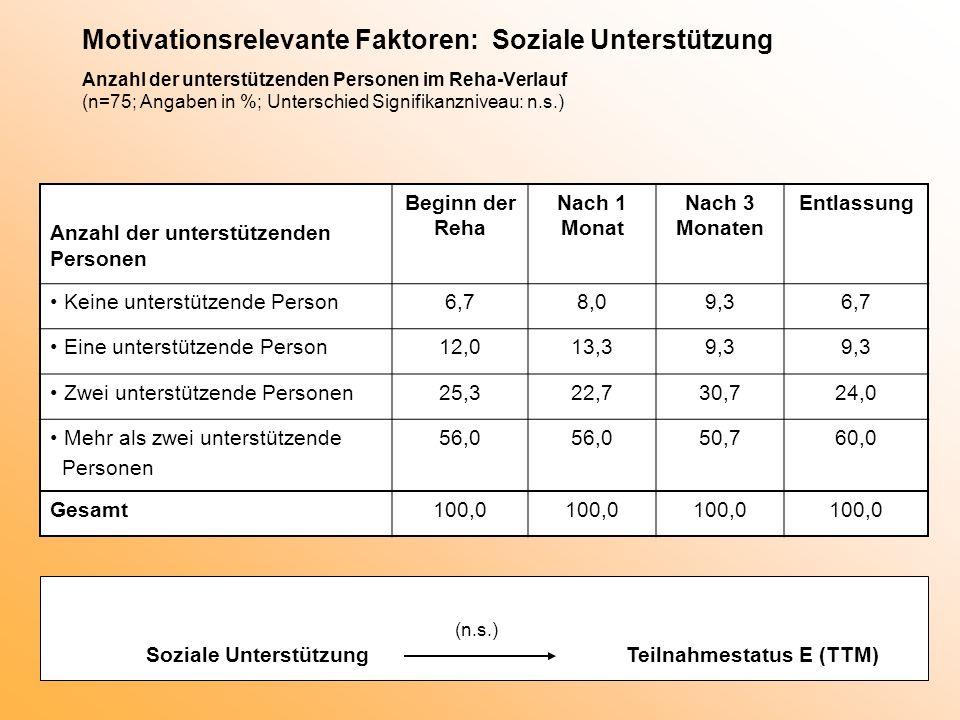 Motivationsrelevante Faktoren: Soziale Unterstützung Anzahl der unterstützenden Personen im Reha-Verlauf (n=75; Angaben in %; Unterschied Signifikanzn