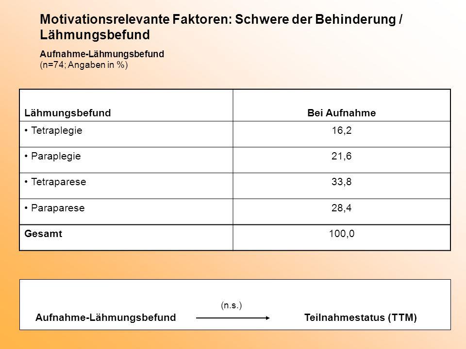 Motivationsrelevante Faktoren: Schwere der Behinderung / Lähmungsbefund Aufnahme-Lähmungsbefund (n=74; Angaben in %) LähmungsbefundBei Aufnahme Tetrap