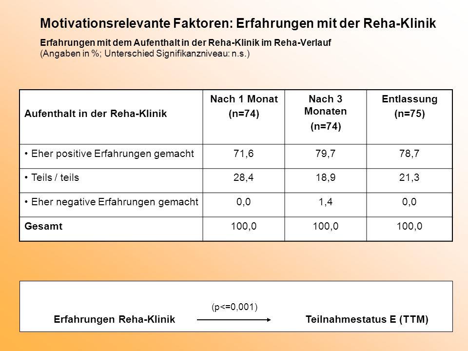 Motivationsrelevante Faktoren: Erfahrungen mit der Reha-Klinik Erfahrungen mit dem Aufenthalt in der Reha-Klinik im Reha-Verlauf (Angaben in %; Unters