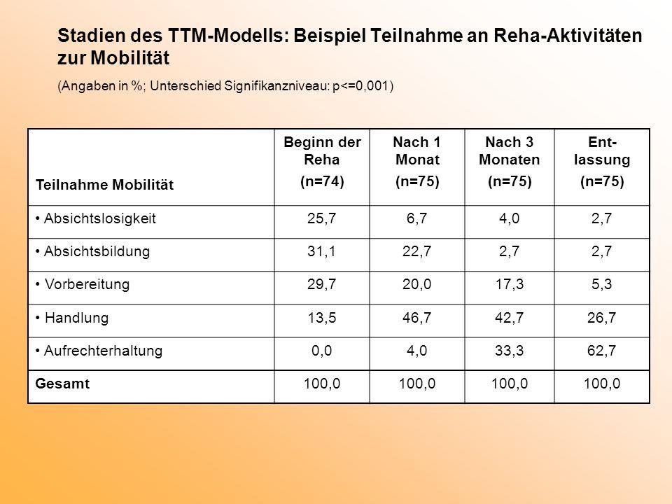 Stadien des TTM-Modells: Beispiel Teilnahme an Reha-Aktivitäten zur Mobilität (Angaben in %; Unterschied Signifikanzniveau: p<=0,001) Teilnahme Mobili