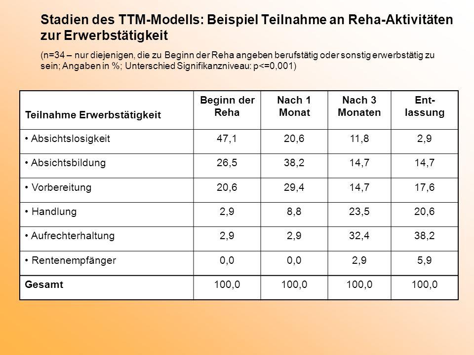 Stadien des TTM-Modells: Beispiel Teilnahme an Reha-Aktivitäten zur Erwerbstätigkeit (n=34 – nur diejenigen, die zu Beginn der Reha angeben berufstäti