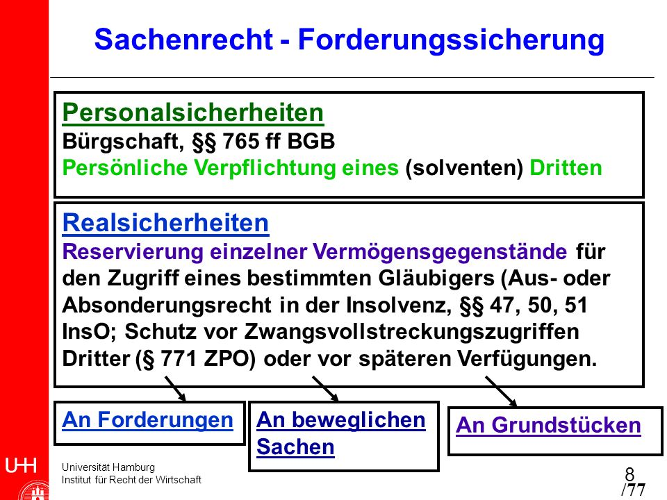 Universität Hamburg Institut für Recht der Wirtschaft 8 Personalsicherheiten Bürgschaft, §§ 765 ff BGB Persönliche Verpflichtung eines (solventen) Dri