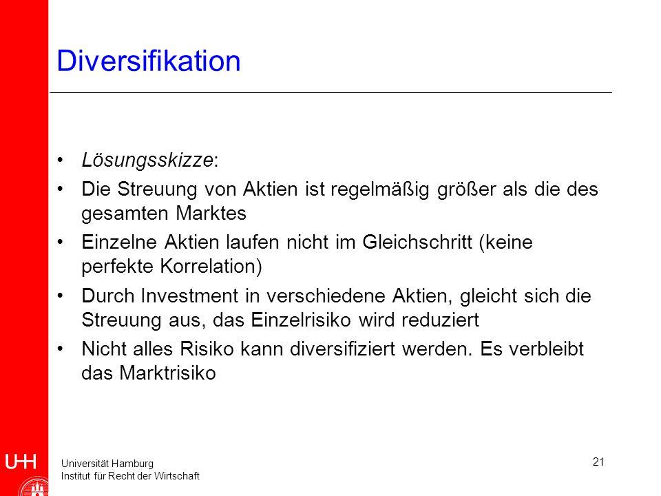 Universität Hamburg Institut für Recht der Wirtschaft 21 Diversifikation Lösungsskizze: Die Streuung von Aktien ist regelmäßig größer als die des gesamten Marktes Einzelne Aktien laufen nicht im Gleichschritt (keine perfekte Korrelation) Durch Investment in verschiedene Aktien, gleicht sich die Streuung aus, das Einzelrisiko wird reduziert Nicht alles Risiko kann diversifiziert werden.