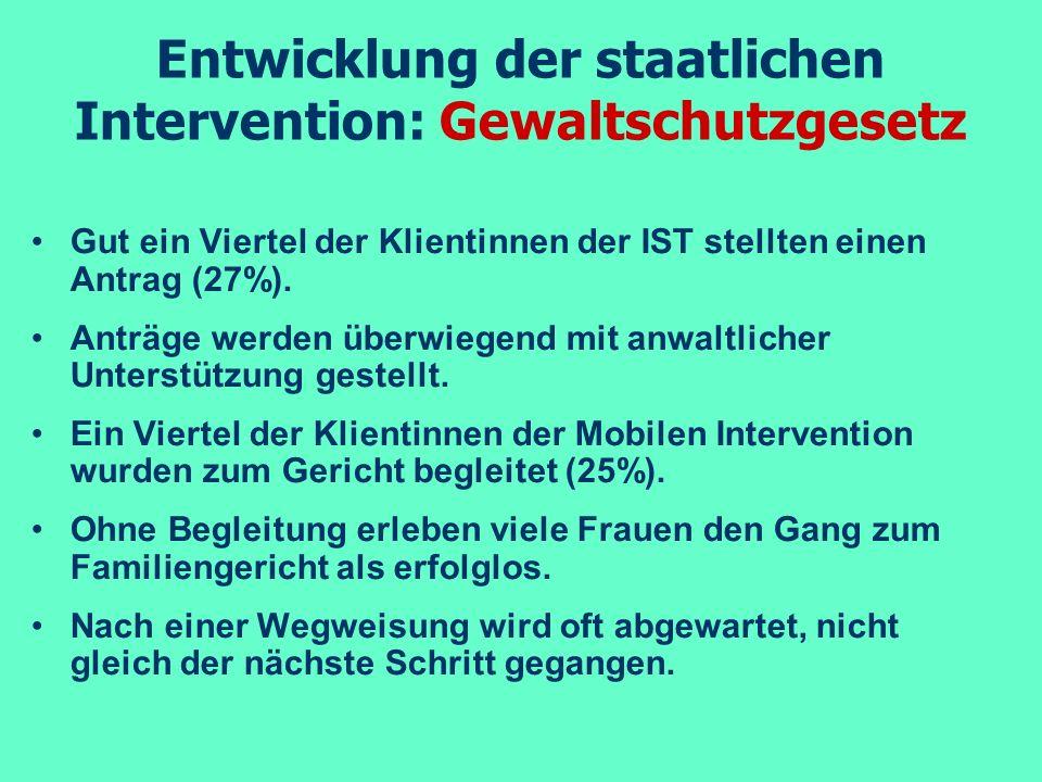 Entwicklung der staatlichen Intervention: Gewaltschutzgesetz Gut ein Viertel der Klientinnen der IST stellten einen Antrag (27%). Anträge werden überw