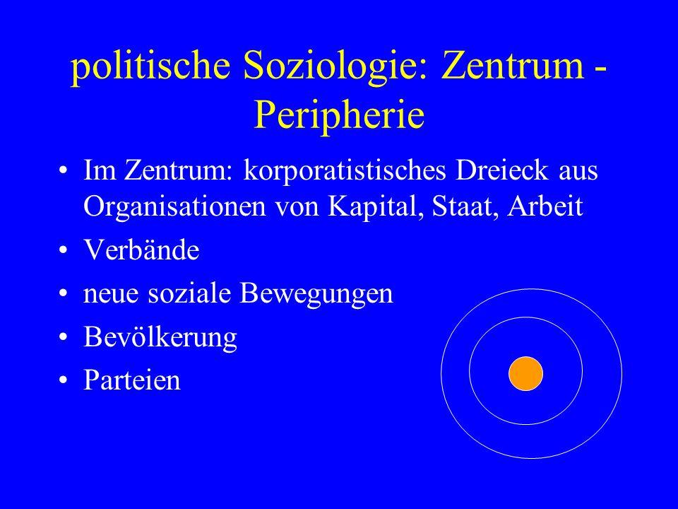 politische Soziologie: Zentrum - Peripherie Im Zentrum: korporatistisches Dreieck aus Organisationen von Kapital, Staat, Arbeit Verbände neue soziale