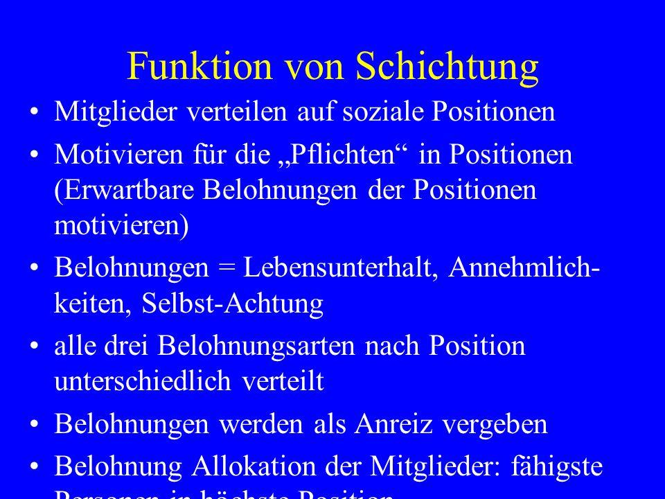 Funktion von Schichtung Mitglieder verteilen auf soziale Positionen Motivieren für die Pflichten in Positionen (Erwartbare Belohnungen der Positionen