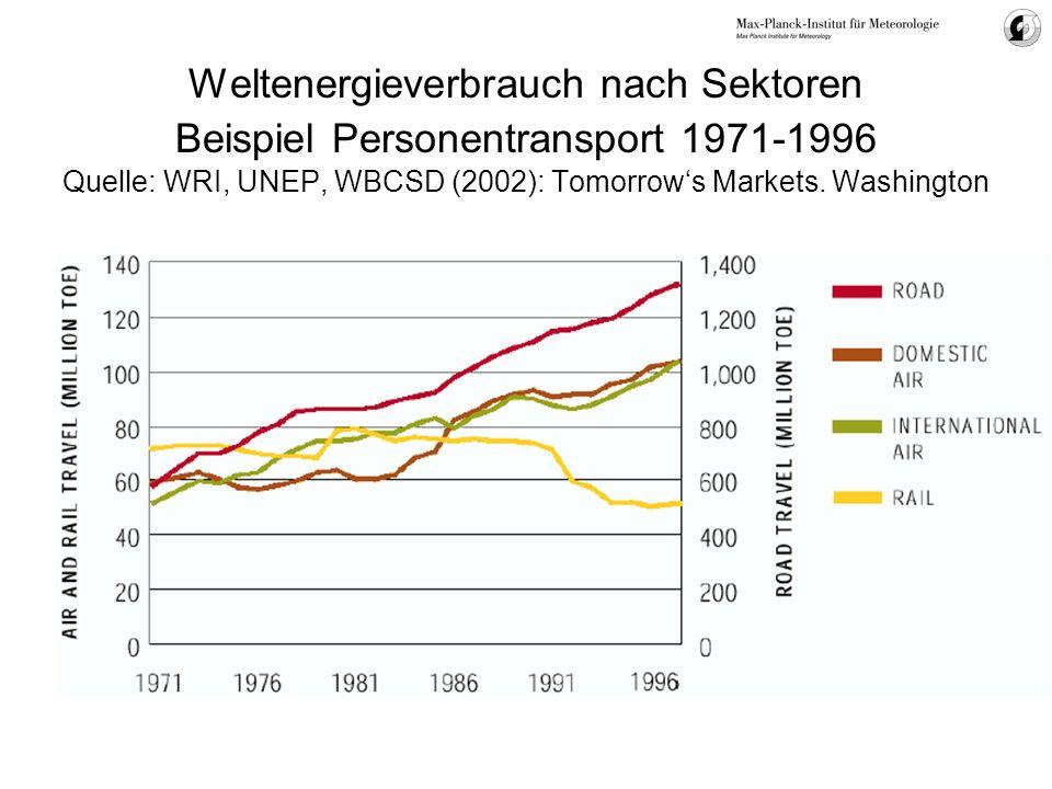Weltenergieverbrauch nach Sektoren Beispiel Personentransport 1971-1996 Quelle: WRI, UNEP, WBCSD (2002): Tomorrows Markets. Washington
