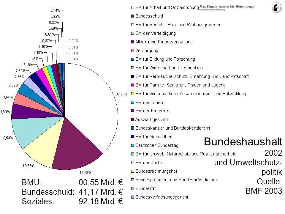 Bundeshaushalt 2002 und Umweltschutz- politik Quelle: BMF 2003 BMU: 00,55 Mrd. Bundesschuld: 41,17 Mrd. Soziales: 92,18 Mrd.